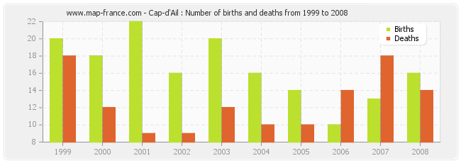Cap-d'Ail : Number of births and deaths from 1999 to 2008