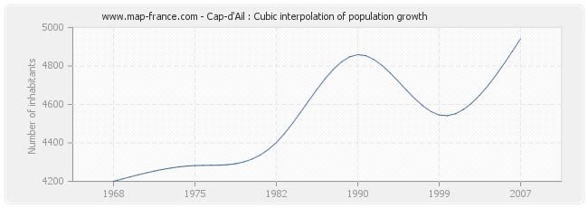 Cap-d'Ail : Cubic interpolation of population growth