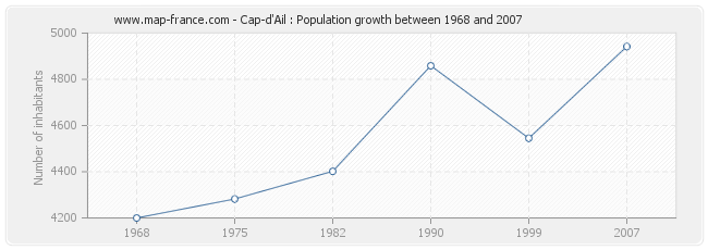 Population Cap-d'Ail