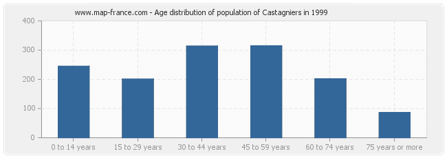 Age distribution of population of Castagniers in 1999