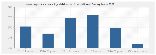 Age distribution of population of Castagniers in 2007