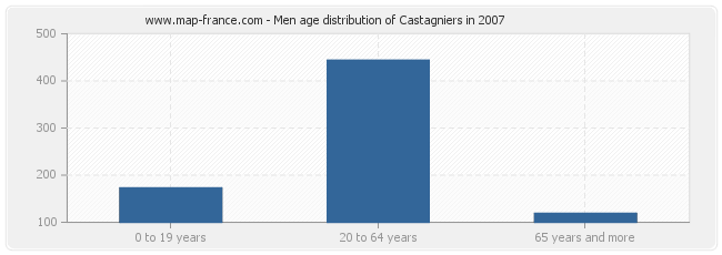 Men age distribution of Castagniers in 2007