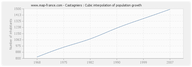 Castagniers : Cubic interpolation of population growth