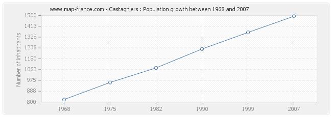 Population Castagniers