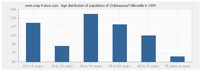 Age distribution of population of Châteauneuf-Villevieille in 1999