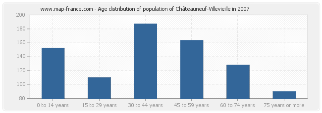 Age distribution of population of Châteauneuf-Villevieille in 2007