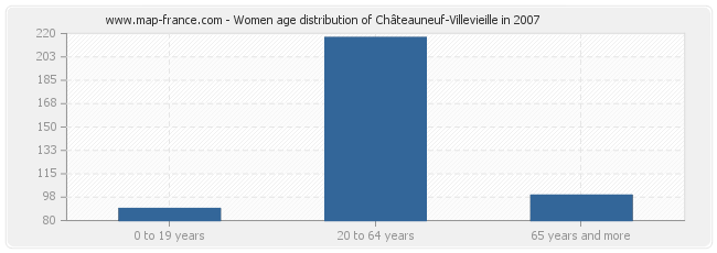 Women age distribution of Châteauneuf-Villevieille in 2007