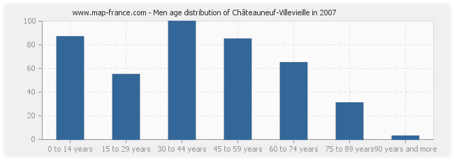 Men age distribution of Châteauneuf-Villevieille in 2007