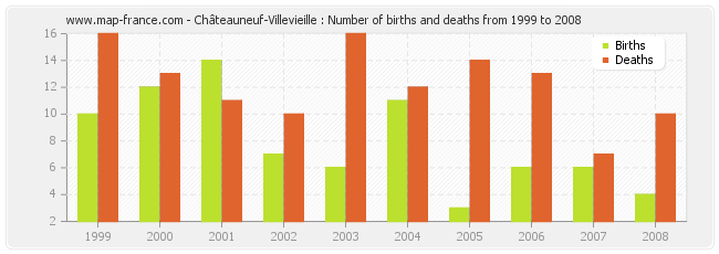 Châteauneuf-Villevieille : Number of births and deaths from 1999 to 2008