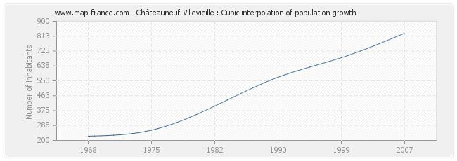 Châteauneuf-Villevieille : Cubic interpolation of population growth