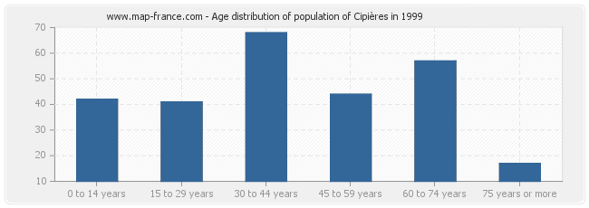 Age distribution of population of Cipières in 1999