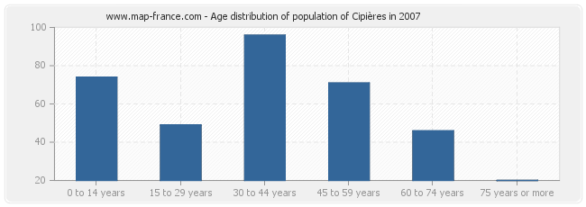 Age distribution of population of Cipières in 2007