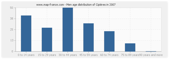 Men age distribution of Cipières in 2007