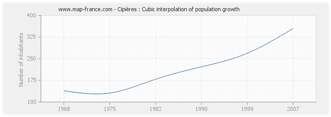 Cipières : Cubic interpolation of population growth