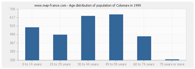 Age distribution of population of Colomars in 1999