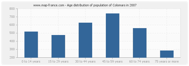 Age distribution of population of Colomars in 2007