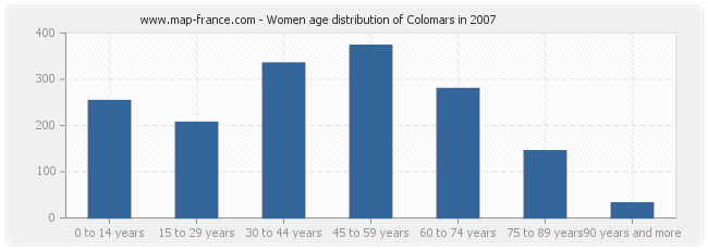 Women age distribution of Colomars in 2007