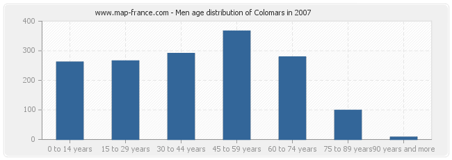 Men age distribution of Colomars in 2007