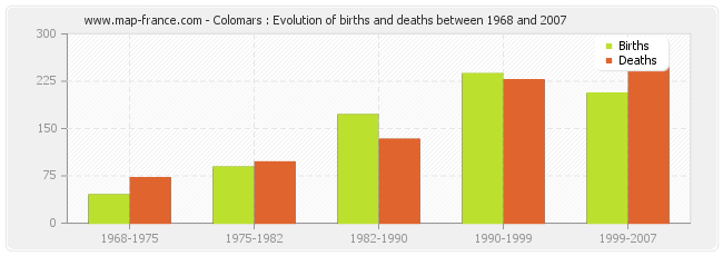 Colomars : Evolution of births and deaths between 1968 and 2007