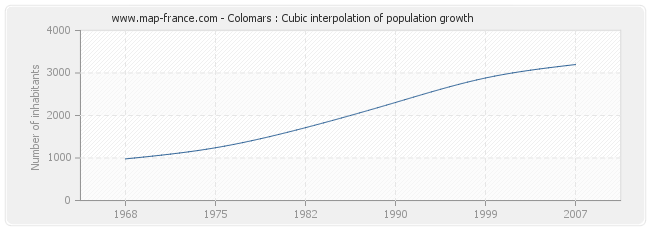 Colomars : Cubic interpolation of population growth