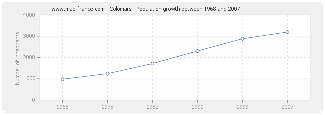 Population Colomars