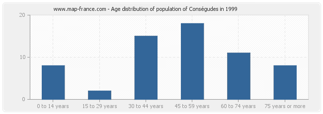 Age distribution of population of Conségudes in 1999