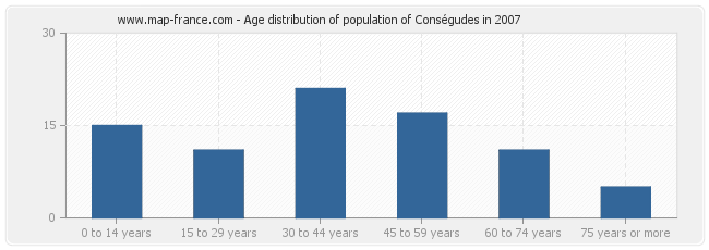 Age distribution of population of Conségudes in 2007