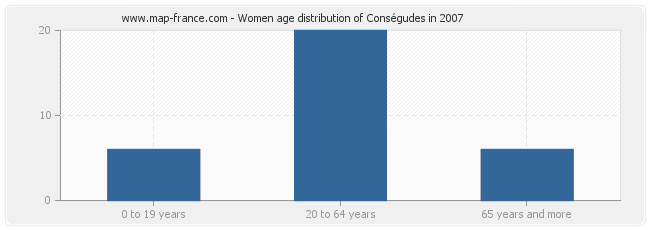 Women age distribution of Conségudes in 2007