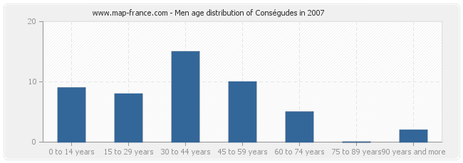 Men age distribution of Conségudes in 2007
