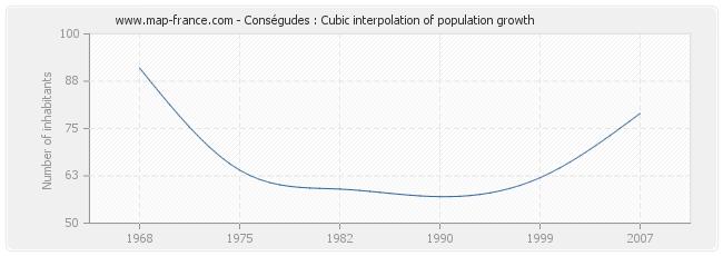 Conségudes : Cubic interpolation of population growth