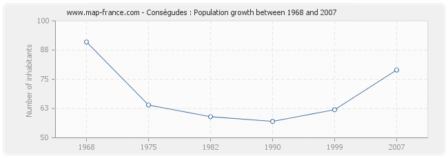 Population Conségudes