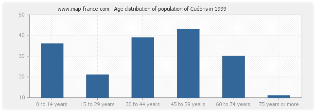 Age distribution of population of Cuébris in 1999