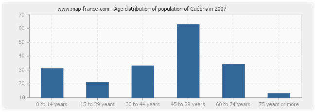 Age distribution of population of Cuébris in 2007