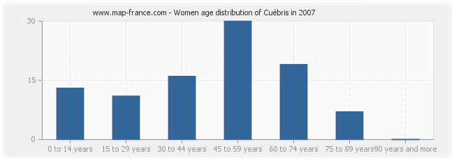 Women age distribution of Cuébris in 2007