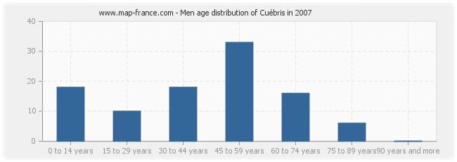 Men age distribution of Cuébris in 2007