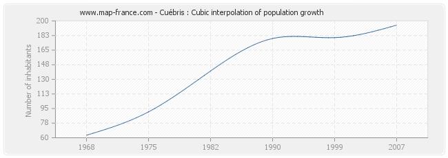 Cuébris : Cubic interpolation of population growth