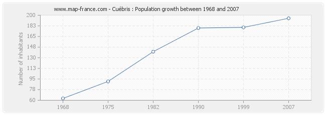 Population Cuébris