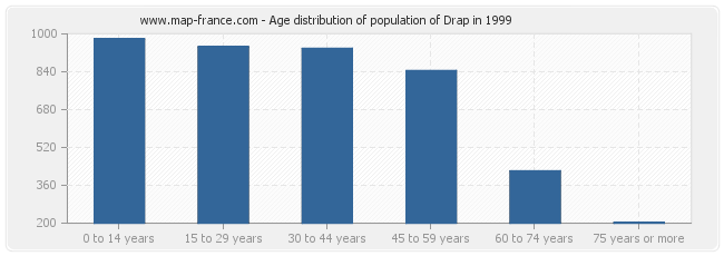 Age distribution of population of Drap in 1999