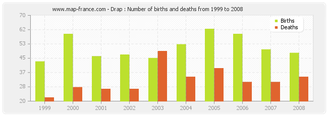 Drap : Number of births and deaths from 1999 to 2008