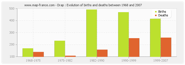 Drap : Evolution of births and deaths between 1968 and 2007
