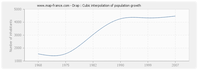 Drap : Cubic interpolation of population growth