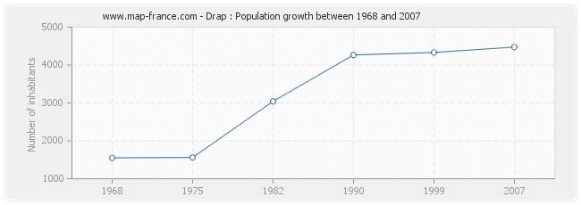 Population Drap