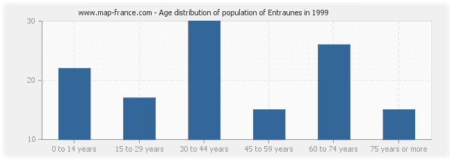 Age distribution of population of Entraunes in 1999