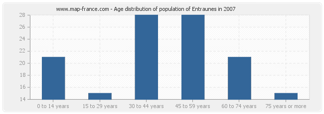 Age distribution of population of Entraunes in 2007