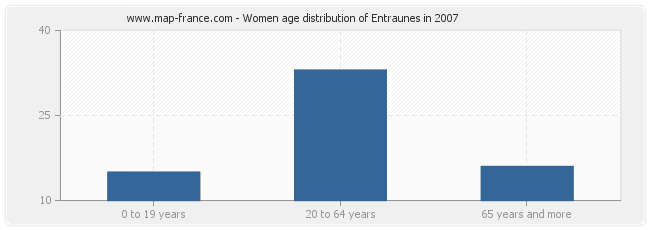 Women age distribution of Entraunes in 2007