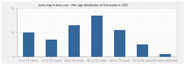 Men age distribution of Entraunes in 2007