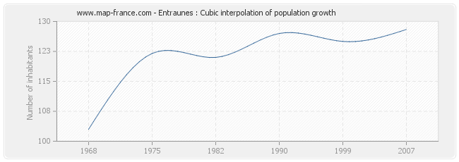 Entraunes : Cubic interpolation of population growth