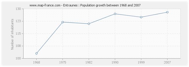 Population Entraunes