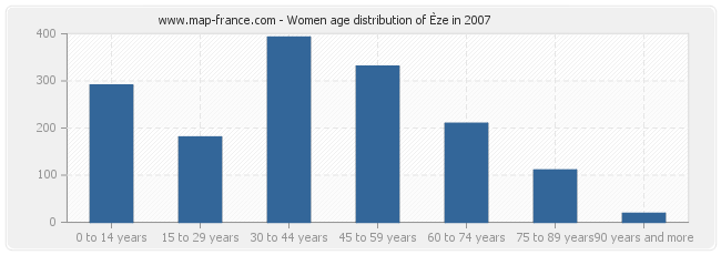 Women age distribution of Èze in 2007