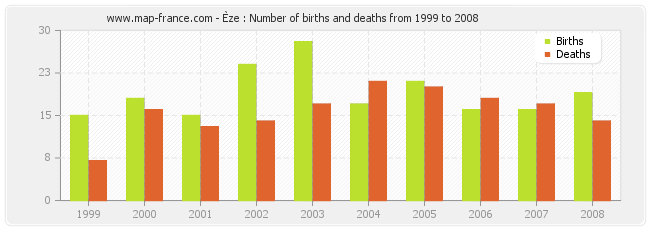 Èze : Number of births and deaths from 1999 to 2008